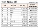 [표]아시아 주요 증시 동향(10월 8일)