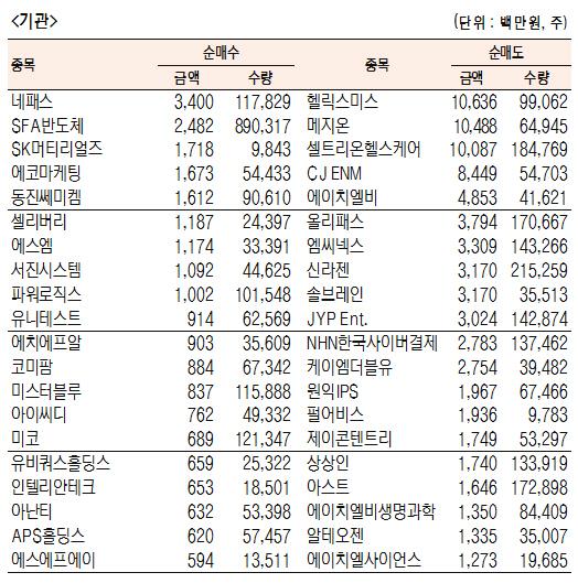 [표]코스닥 기관·외국인·개인 순매수·도 상위종목(10월 8일-최종치)
