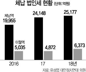 [단독] 中企 경영악화에..법인세 체납 3년간 26% 급증