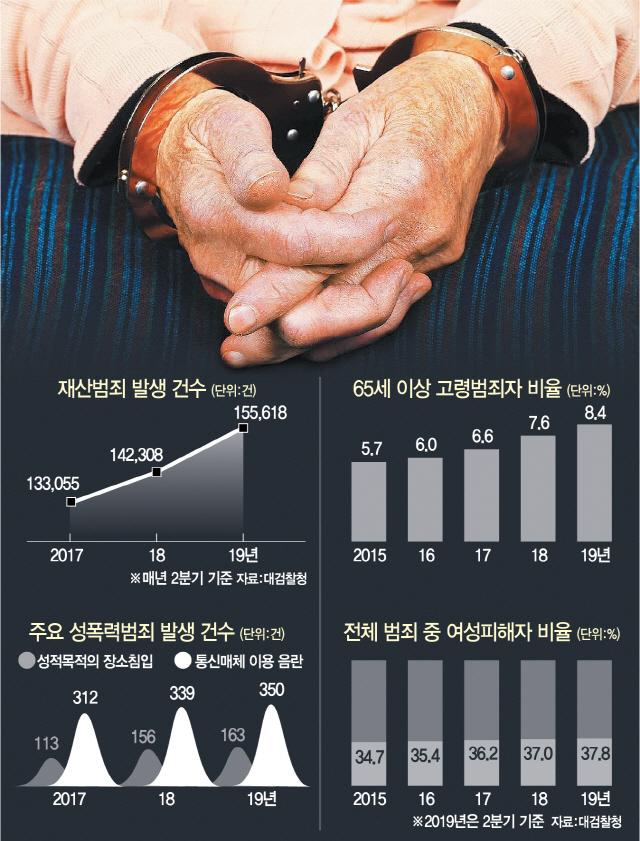불황에 팍팍한 삶…여성 대상·생계형·노인범죄 늘었다