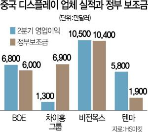LCD가격 급락…제 발목 잡은 中 디스플레이 업체들