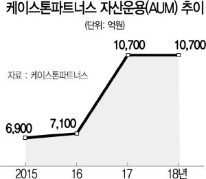 [시그널 FOCUS] 투자대세 PEF ①케이스톤 '투자기업 J커브 핑계 안대...실력으로 수익'