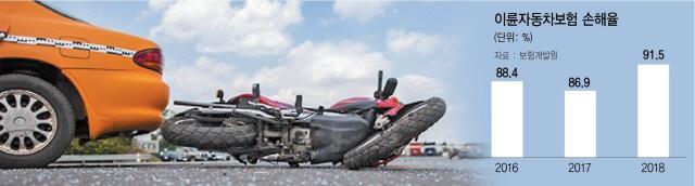 이륜차 손해율 90% 돌파...속타는 손보사