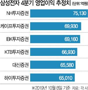 삼성전자 4분기 영업익 추정치 최대 1조差