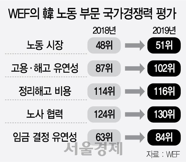 韓 노동유연성 87→102위로 '뚝'