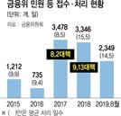 금융위 제도개선 민원, 최근 3년간 폭증