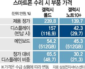 액정값 100만원 '갤폴드' 완판에…삼성디스플레이 '즐거운 비명'