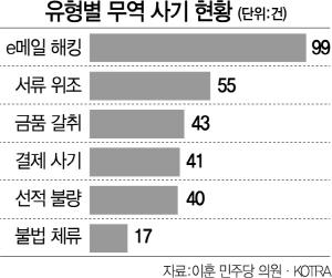 [단독] e메일 해킹·서류위조·갈취..무역사기 피해 4년간 255억