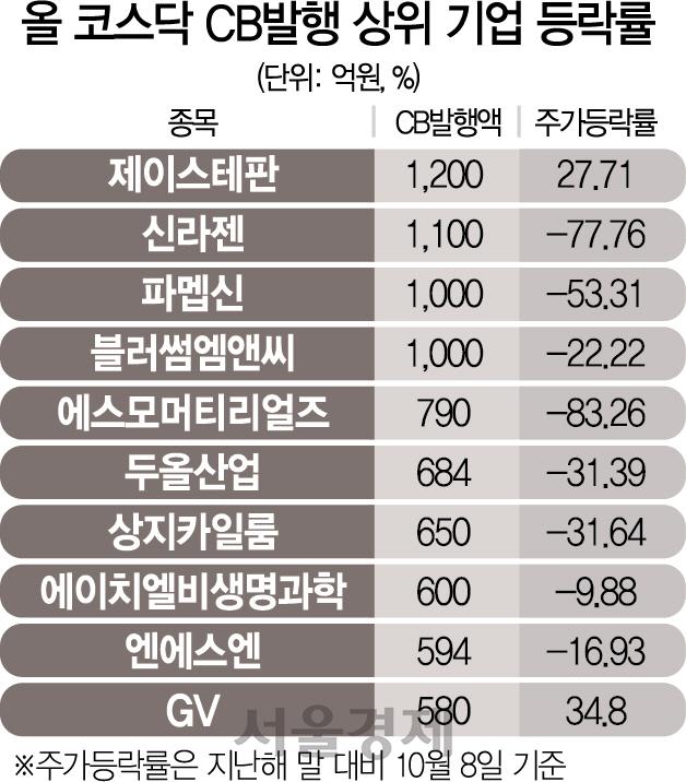 '모험자본' 육성으로 메자닌 급증...발행물량 작년 5조, 3년새 2배↑