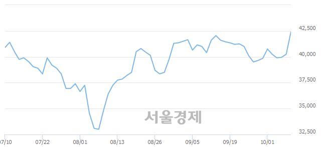 유경동나비엔, 전일 대비 7.08% 상승.. 일일회전율은 1.16% 기록