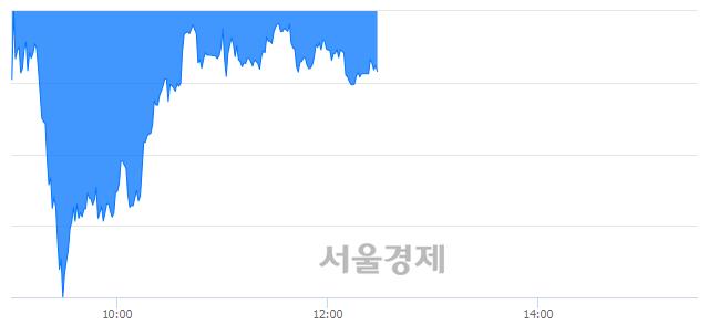 오후 12:30 현재 코스피는 47:53으로 매수우위, 매수강세 업종은 금융업(1.39%↓)