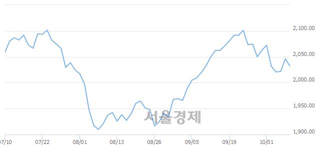 [개장 시황] 코스피 2030.13..  기관의 '팔자' 기조에 하락 출발 (▼16.12, -0.79%)