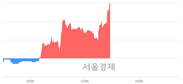 코로고스바이오, 상한가 진입.. +29.77% ↑