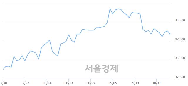 유한국항공우주, 매수잔량 492% 급증
