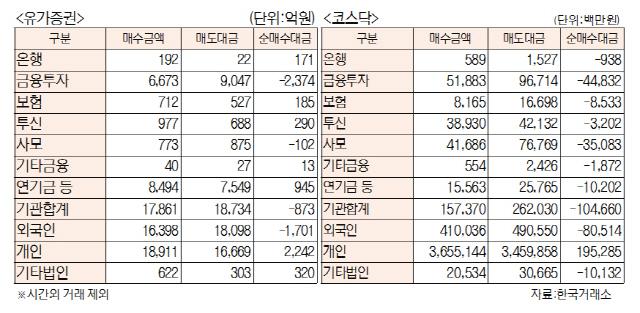 [표]투자주체별 매매동향(10월 10일)