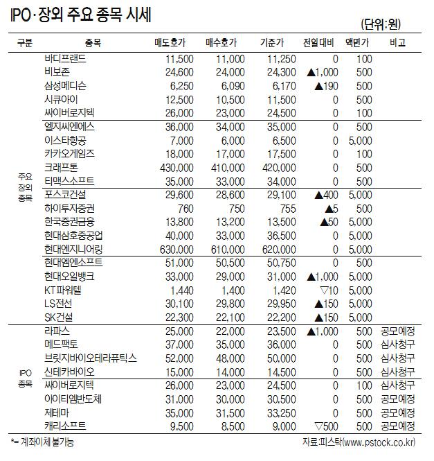 [표]IPO·장외 주요 종목 시세 (10월 10일)