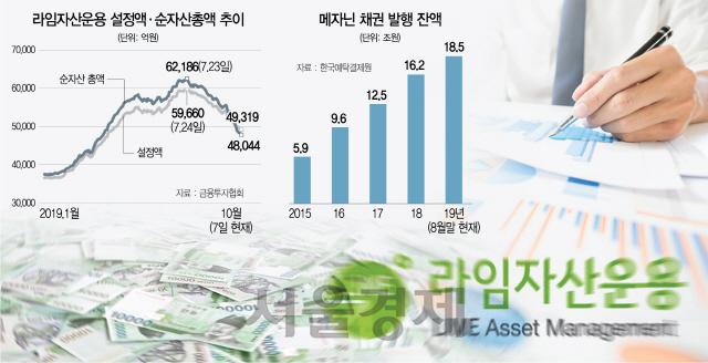 [시그널] 환매가속에 다급한 라임자산운용...투자자에게 펀드 상환 계획서 전달