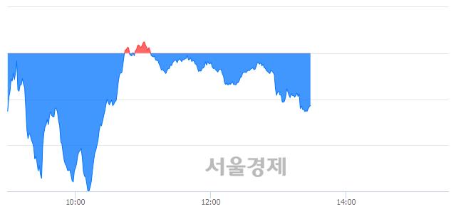 오후 1:30 현재 코스닥은 44:56으로 매수우위, 매수강세 업종은 금융업(0.57%↓)