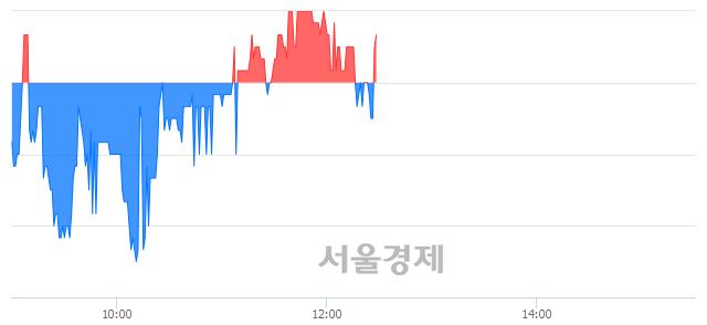코엠아이텍, 매도잔량 348% 급증