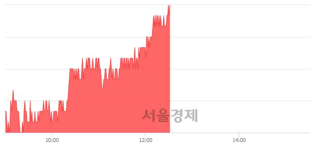 코NHN한국사이버결제, 3.20% 오르며 체결강도 강세 지속(195%)