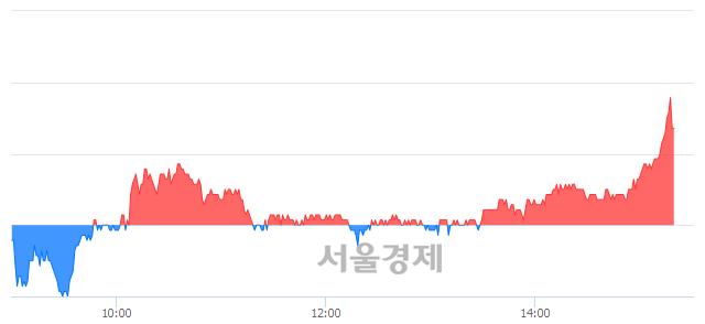 유한국카본, 매수잔량 600% 급증