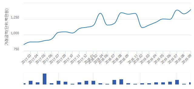 '파크리오'(서울특별시 송파구) 전용 59.95㎡ 실거래가 평균 13억9,000만원으로 0.72% 올라