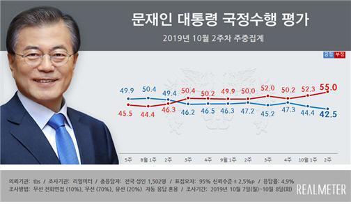文 대통령 지지율 42.5% 2주째 최저…중도층 한국당이 앞서
