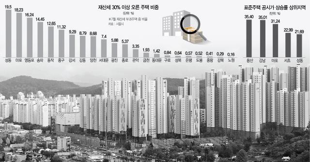 재산세 부담 늘자...서울 신규 임대사업자 31% 급증