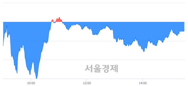 [마감 시황]  외국인과 기관의 동반 매도세.. 코스닥 634.73(▼0.68, -0.11%) 하락 마감