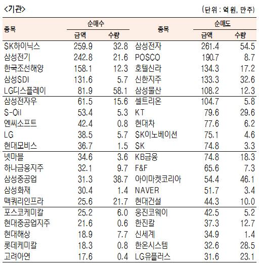 [표]유가증권 기관·외국인·개인 순매수·도 상위종목(10월 10일)