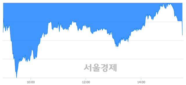 [마감 시황]  외국인과 기관의 동반 매도세.. 코스피 2028.15(▼18.10, -0.88%) 하락 마감