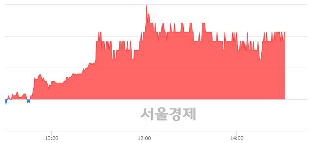 <코>가온미디어, 3.27% 오르며 체결강도 강세 지속(153%)