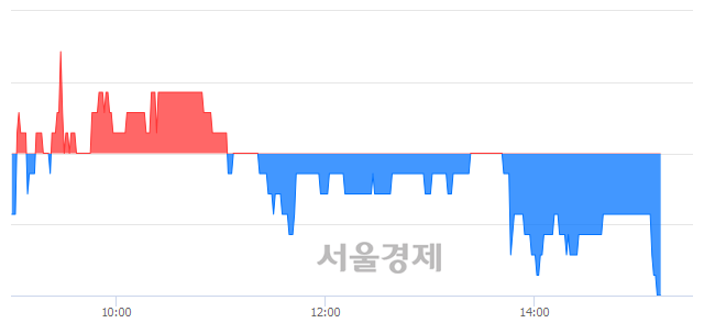유웅진, 장중 신저가 기록.. 1,145→1,135(▼10)
