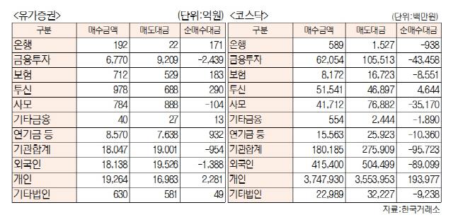 [표]투자주체별 매매동향(10월 10일-최종치)