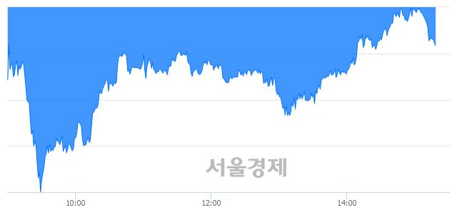 오후 3:20 현재 코스피는 45:55으로 매수우위, 매수강세 업종은 철강금속업(0.27%↓)