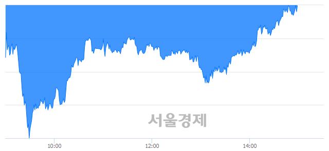 오후 3:00 현재 코스피는 45:55으로 매수우위, 매수강세 업종은 음식료품업(1.09%↓)