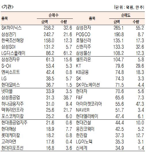 [표]유가증권 기관·외국인·개인 순매수·도 상위종목(10월 10일-최종치)