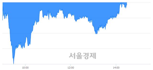 오후 2:30 현재 코스피는 45:55으로 매수우위, 매수강세 업종은 운수창고업(0.85%↓)