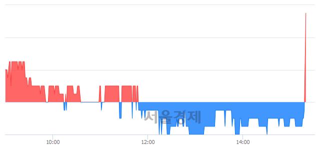 유한솔PNS, 3.54% 오르며 체결강도 강세로 반전(221%)