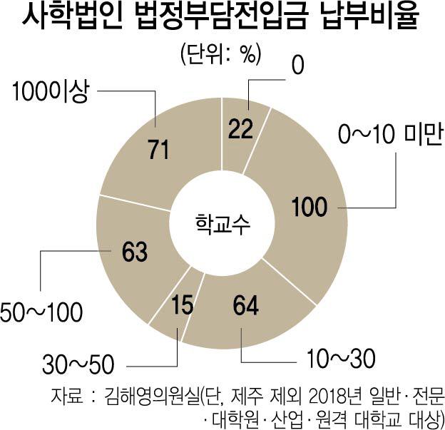 [단독]대학 재정지원 외면하는 사학법인...전입금, 대학 수입의 3%뿐
