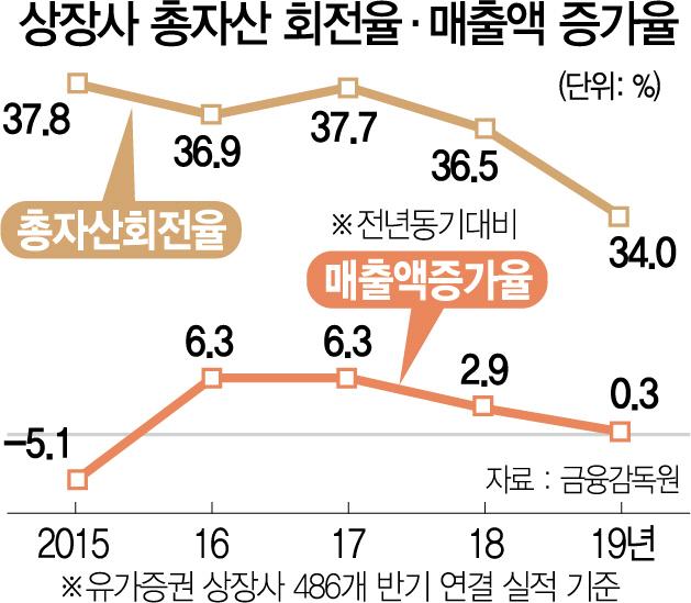 규제 막힌 기업…매출성장률 '0%대' 급락
