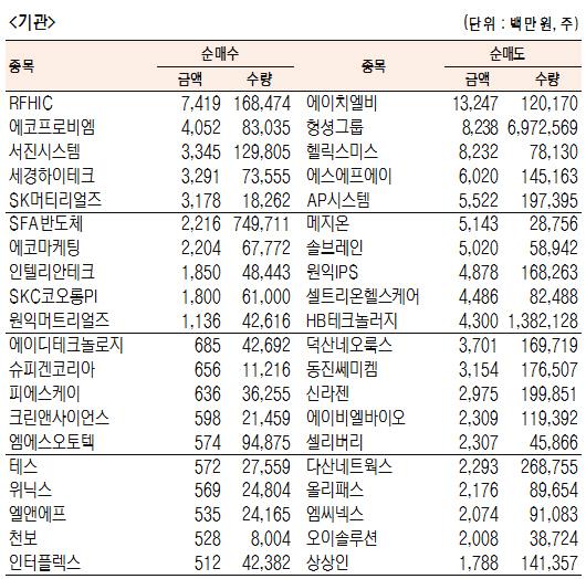 [표]코스닥 기관·외국인·개인 순매수·도 상위종목(10월 10일)
