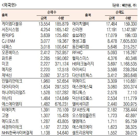 [표]코스닥 기관·외국인·개인 순매수·도 상위종목(10월 10일-최종치)
