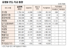 [표]유형별 펀드 자금 동향(10월 8일)