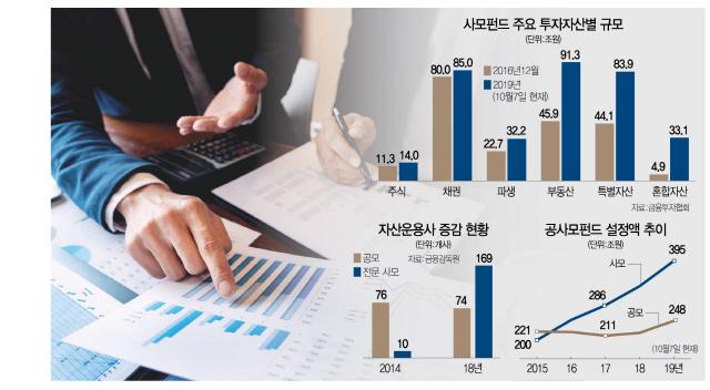 사모펀드, 옥석 구분없는 깜깜이 투자..'고수익에도 안정적' 왜곡 인식도