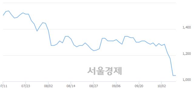 유웅진, 상한가 진입.. +29.67% ↑