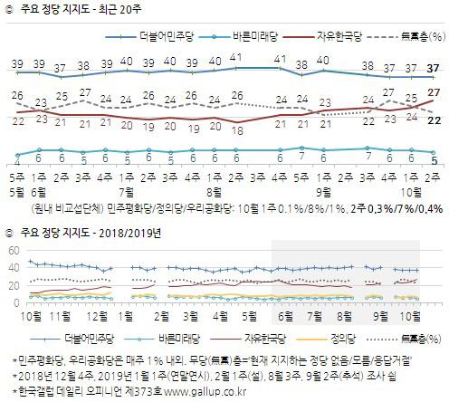 한국당 지지율 27%, '국정농단' 이후 최고치