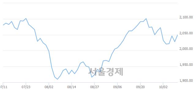 [개장 시황] 코스피 2048.08..  외국인과 기관의 순매수에 상승 출발 (▲19.93, +0.98%)