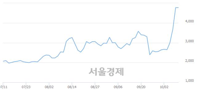 코이원컴포텍, 장중 신고가 돌파.. 4,770→5,340(▲570)