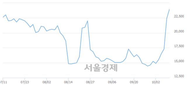 코코오롱생명과학, 매도잔량 416% 급증